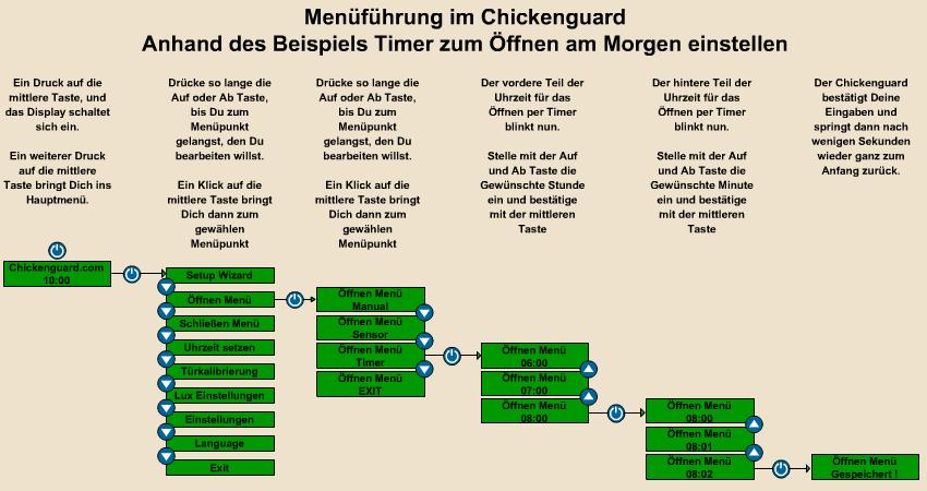 Hühnerstall mit Chickenguard am Morgen automatisch öffnen